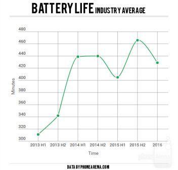 battery-life۲