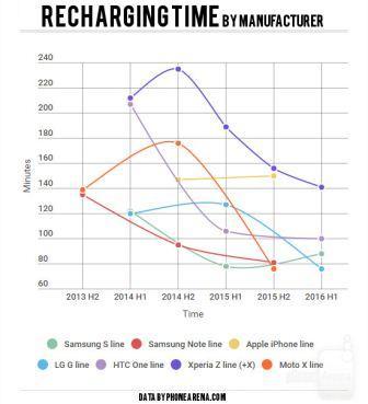 recharging-time۴