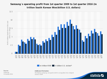 statistic-id237093-samsungs-operating-profit-2009-2016-by-quarter