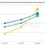 Top-3-Countries-iOS-App-Store-Games-Revenue