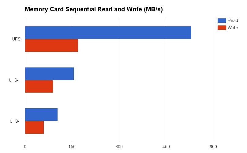 UFS-memory-speed-comparison