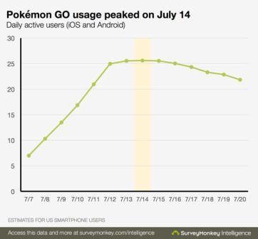 pokemon-go-usage-100673379-large