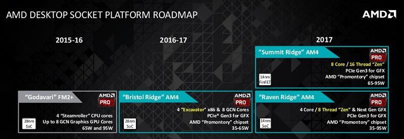 AMD-Desktop-Socket-Roadmap-2016-2017