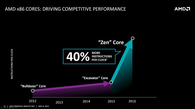 AMD-Zen-Core-IPC