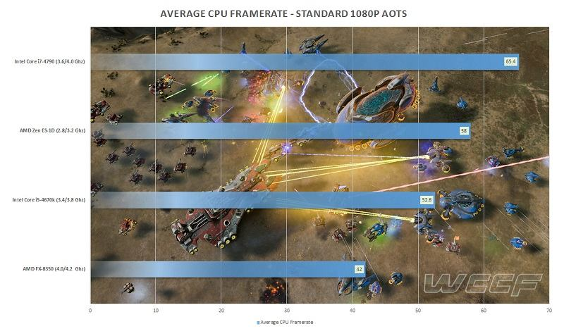AMD-Zen-ES-AotS-Benchmarks