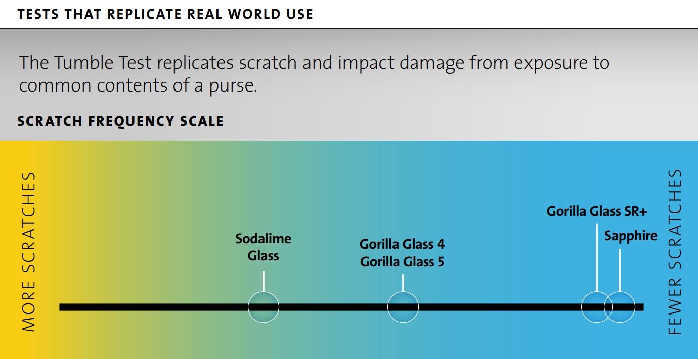 Corning-Gorilla-Glass-SR-features-1