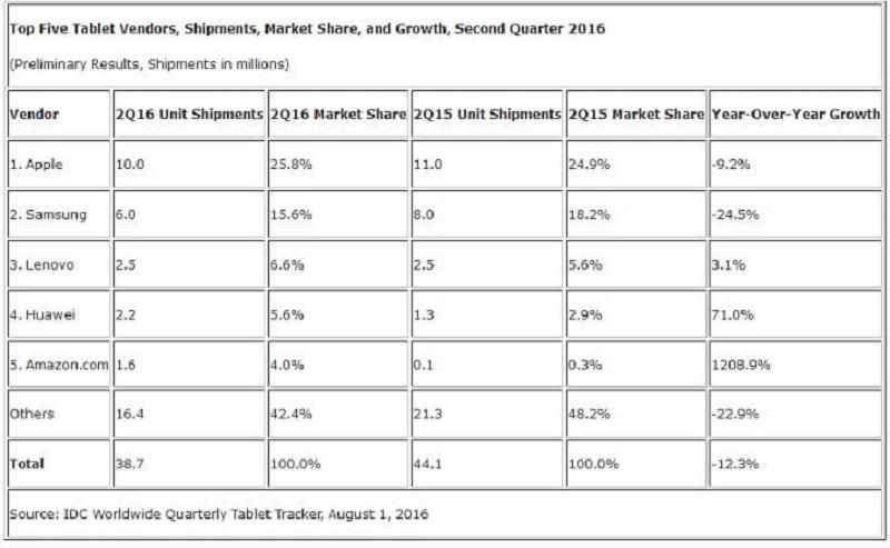 IDC-Tablet-Shipmet-By-Vendors-Q2-2016-KK