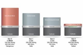تکنولوژی جدید SolidEnergy عمر باتریها را دو برابر میکند