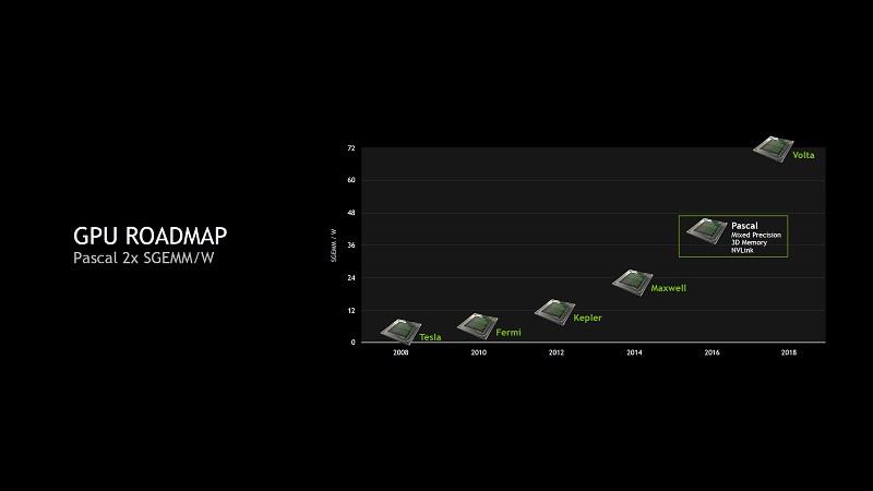 NVIDIA-Pascal-GPU_GTC_Performance-Per-Watt
