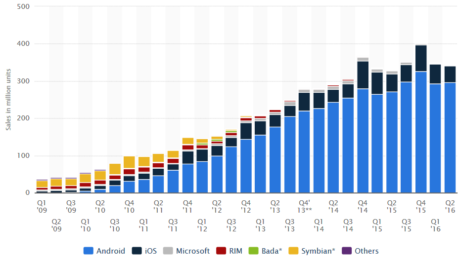 Nearly-297-million-Android-handsets-were-shipped-in-the-quarter