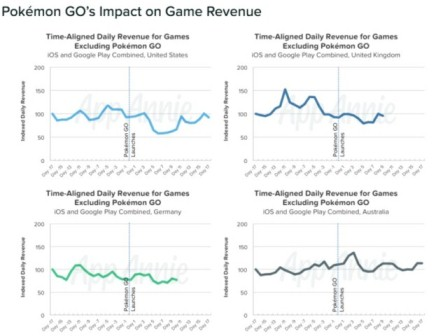 Pokémon-GO-user-spend