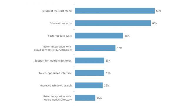 دلایل تمایل کسب و کارها به ویندوز ۱۰