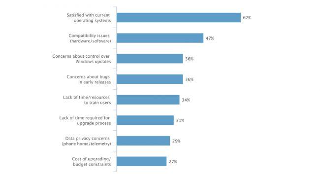 دلایل عدم تمایل کسب و کارها به ویندوز ۱۰