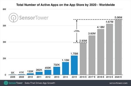 app-store-2020-games