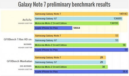 benchmark note 7