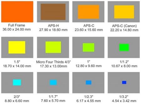 itresan- camera sensor size (9)
