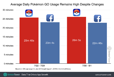 pokemon-go-usage-after-update
