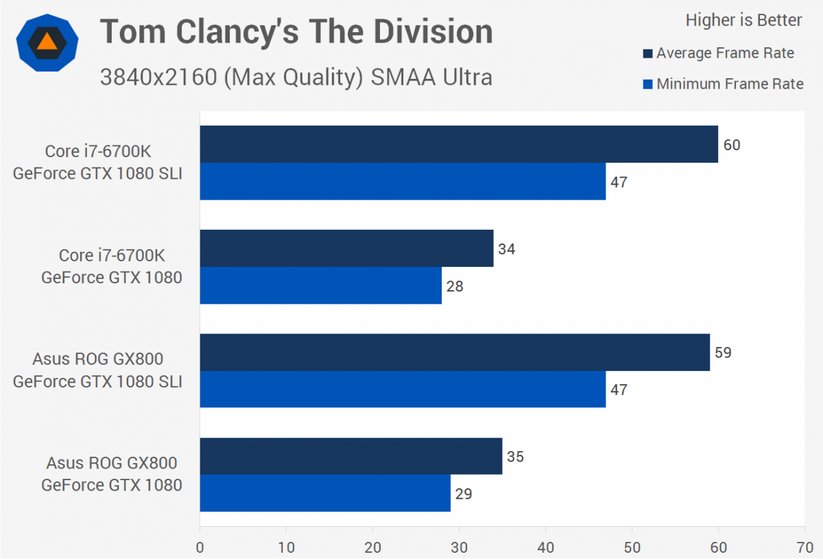 video-gaming-website-kotaku-performed-some-benchmark-tests-revealing-just-how-powerful-the-gx800-is-the-both-the-single-and-dual-gpu-laptop-models-keep-up-and-sometimes-beat-a-desktop-with-similar-specs (1)