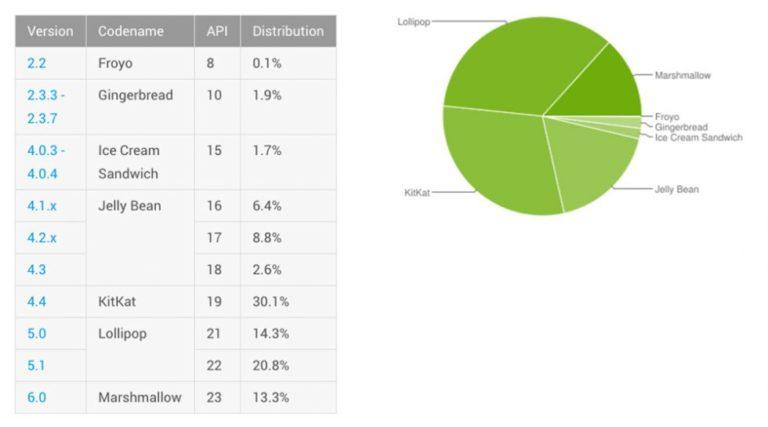 میزان استفاده از نسخههای مختلف اندروید در ماه جولای