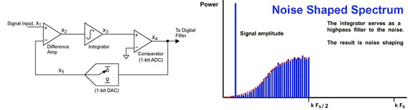 Sigma-Delta-Modulator-Noise-Shaping