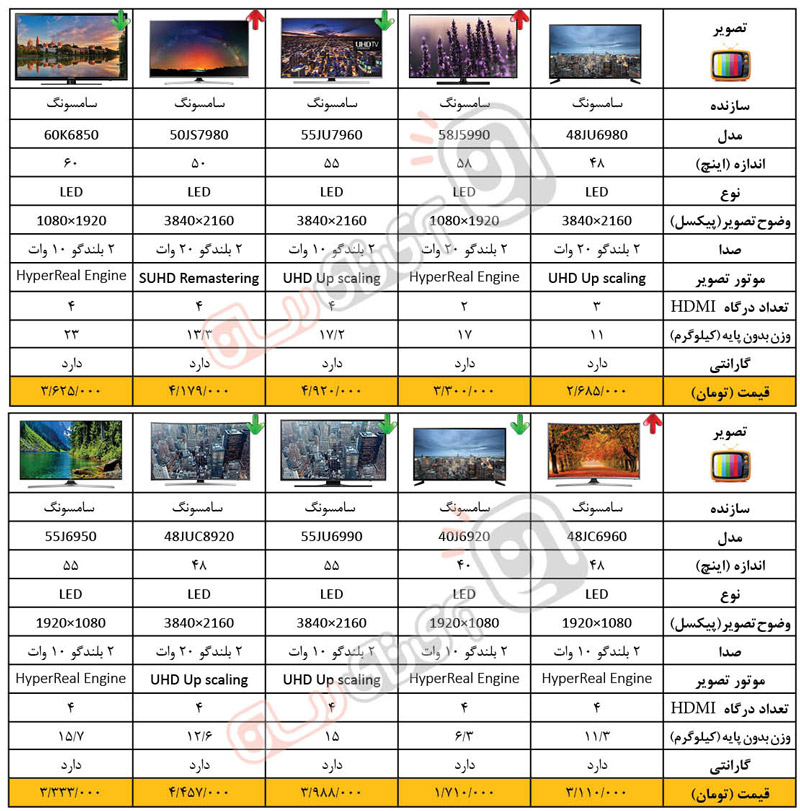 لیست قیمت فروش تلویزیون ال جی