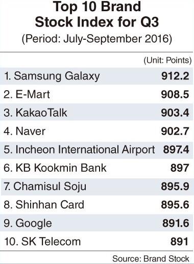 brand-stock-south-korean-brand-value-september-2016