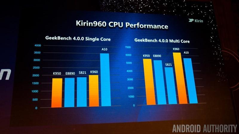 huawei-kirin-960-cpu-performance-840x472