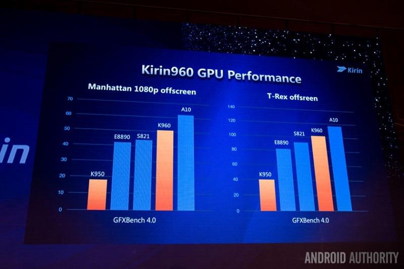 huawei-kirin-960-gpu-performance-840x560