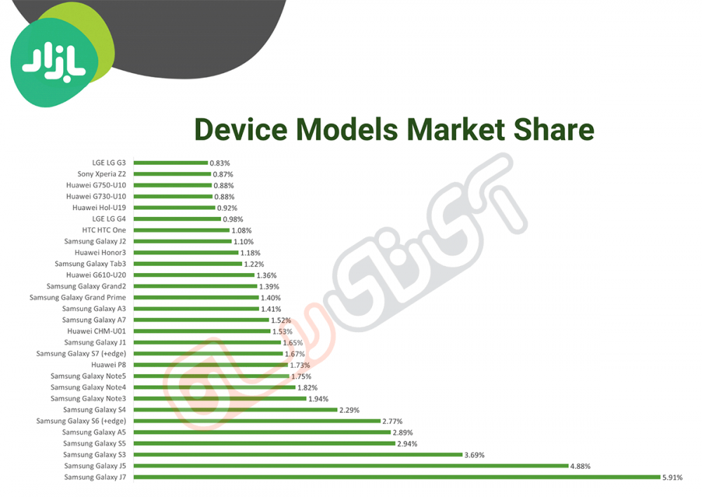most-selling-phone-in-iran