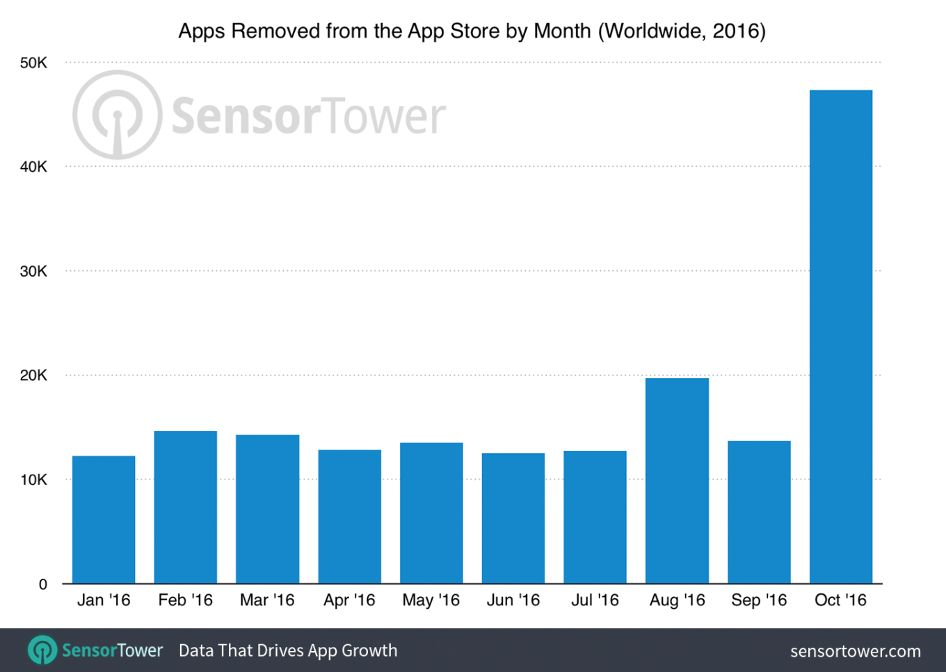 apple-removed-a-ton-of-apps-from-the-app-store-last-month1