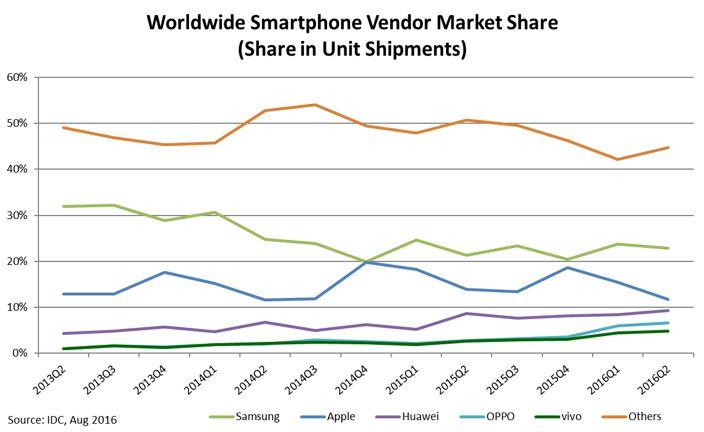 chart-ww-smartphone-vendor-market-share-png