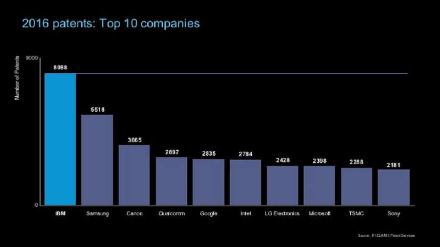 لیست ده کمپانی برتر ۲۰۱۶ از نظر تعداد پتنتهای ثبت شده