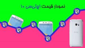 نمودار قیمت اچتیسی 10 (خرداد ماه 96)
