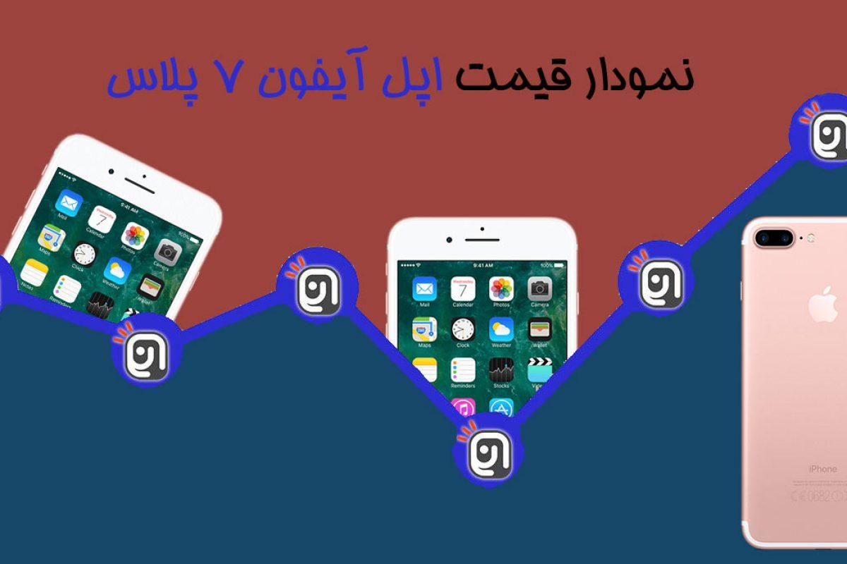 نمودار قیمت آیفون ۷ پلاس اپل (شهریور ۹۶)