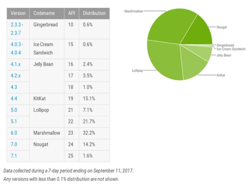 جدول آخرین وضعیت توزیع اندروید منتشر شد: رشد سهم اندروید نوقا