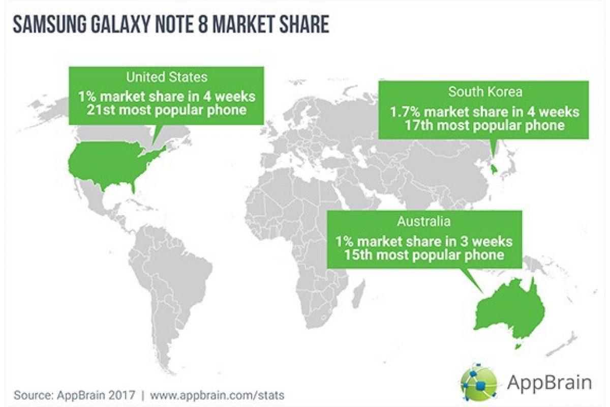 کسب سهم ۱ درصدی گلکسی نوت ۸ از بازار گوشیهای هوشمند اندرویدی
