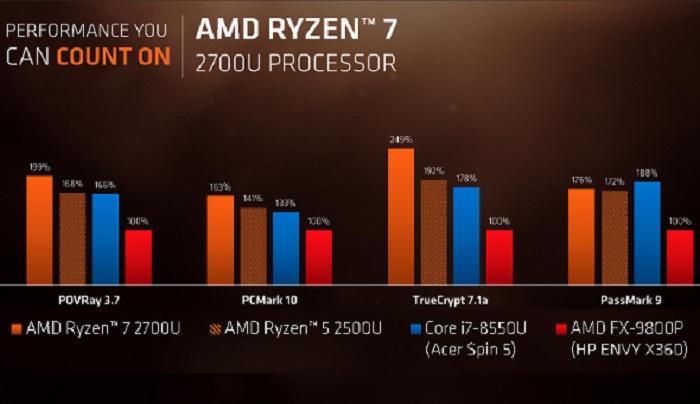 پردازندههای سری Ryzen
