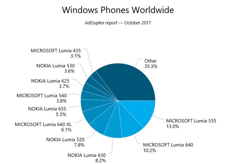 مایکروسافت لومیا 535
