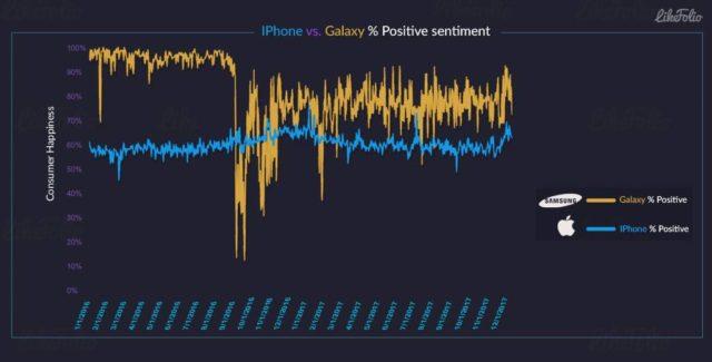 کاربران گوشی های گلکسی نسبت به کاربران آیفون خوشحال تر هستند!