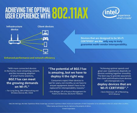 Intel 802.11ax chips