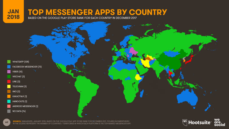 محبوبترین اپلیکیشنهای پیامرسان