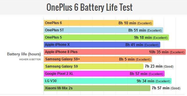 1111111 نتایج تست طولعمر باتری وانپلاس 6: عملکردی فراتر از حد متوسط!