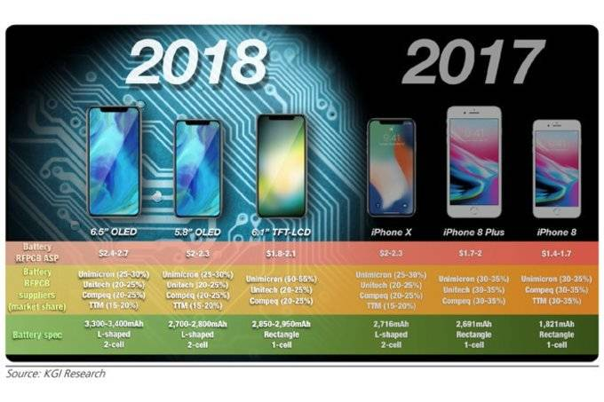 Apple-may-release-four-iPhones-this-year-starting-with-an-expensive-SE-2-in-June عرضه احتمالی 4 مدل آیفون توسط اپل طی سال جاری!