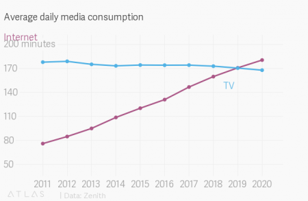 download-450x293 سرانجام اینترنت در دنیا جایگاه نخست تلویزیون را میگیرد
