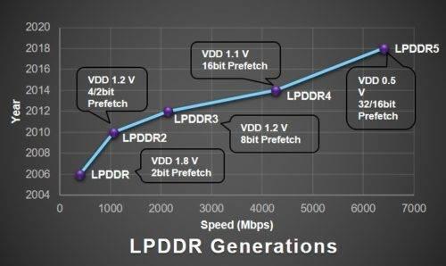 LPDDR5-evolution معرفی نسل جدید حافظهها: LPDDR5 ،UFS 3.0 و SD EXPRESS