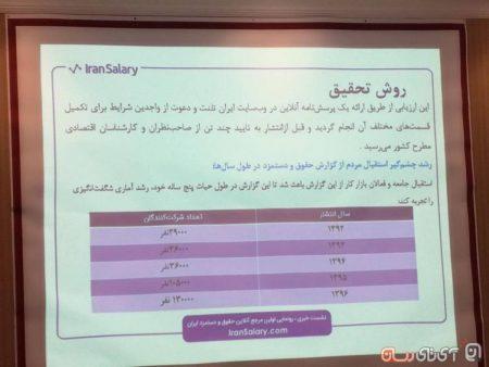 iran-salary-6-450x338 نخستین مرجع آنلاین حقوق و دستمزد ایران رونمایی شد