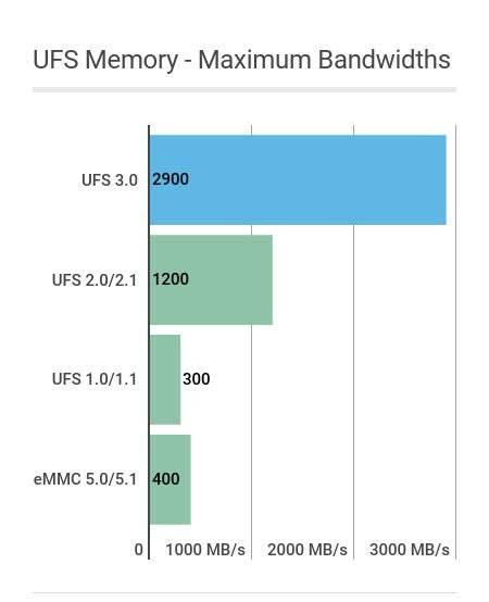 ufs-memory-speeds معرفی نسل جدید حافظهها: LPDDR5 ،UFS 3.0 و SD EXPRESS