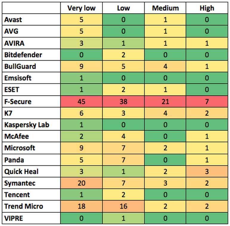 False-Alarms بهترین آنتی ویروس سال 2018 بر اساس تستهای وبسایت AV-Comparatives