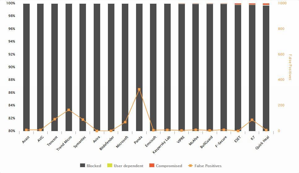 Malware-Protection بهترین آنتی ویروس سال 2018 بر اساس تستهای وبسایت AV-Comparatives