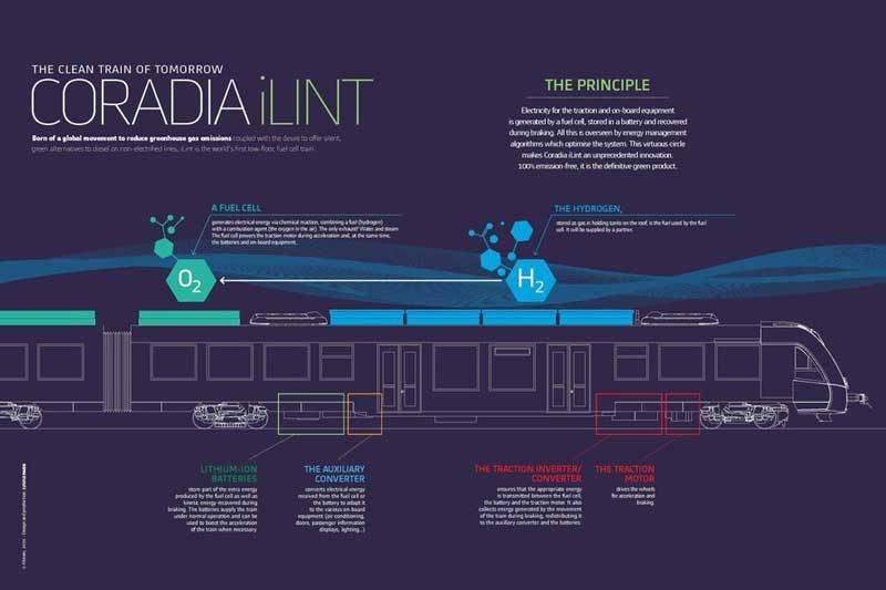 980x اولین قطار پاک مجهز به سلول سوخت هیدروژنی به شبکه ریلی آلمان پیوست